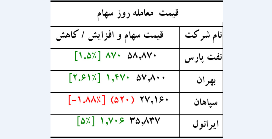 سهم ایرانول امروز به بالاترین رشد قیمت در میان روانکاران رسید