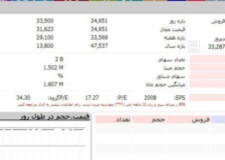 ایرانول در صدر تقاضای سهامداران