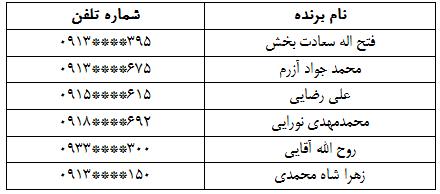 برندگان مسابقه قانون جدید چک بانک پارسیان، مشخص شدند